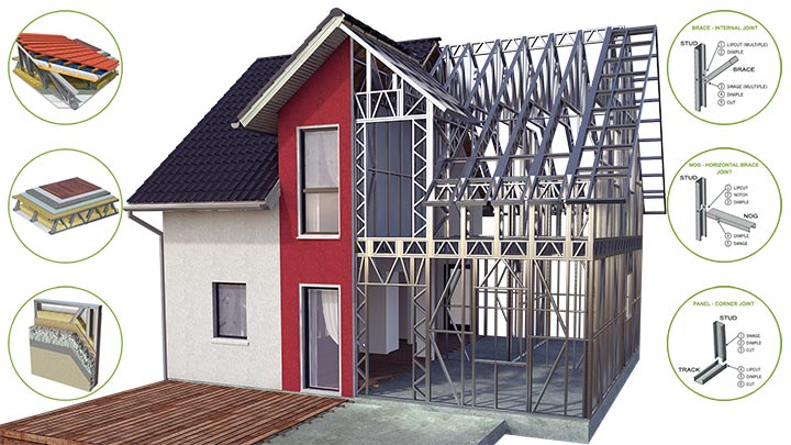 Dettagli per la casa in acciaio Unic Rotarex®