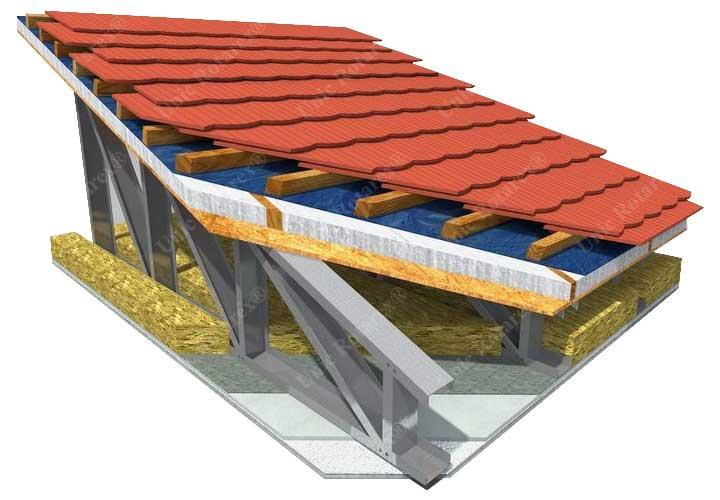 Sezione del tetto di case in acciaio